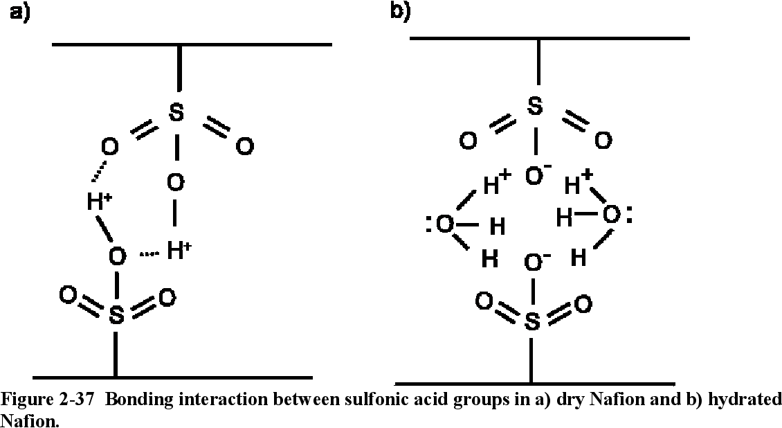Table 4-2 from Mechanical and transport properties of Nafion(RTM
