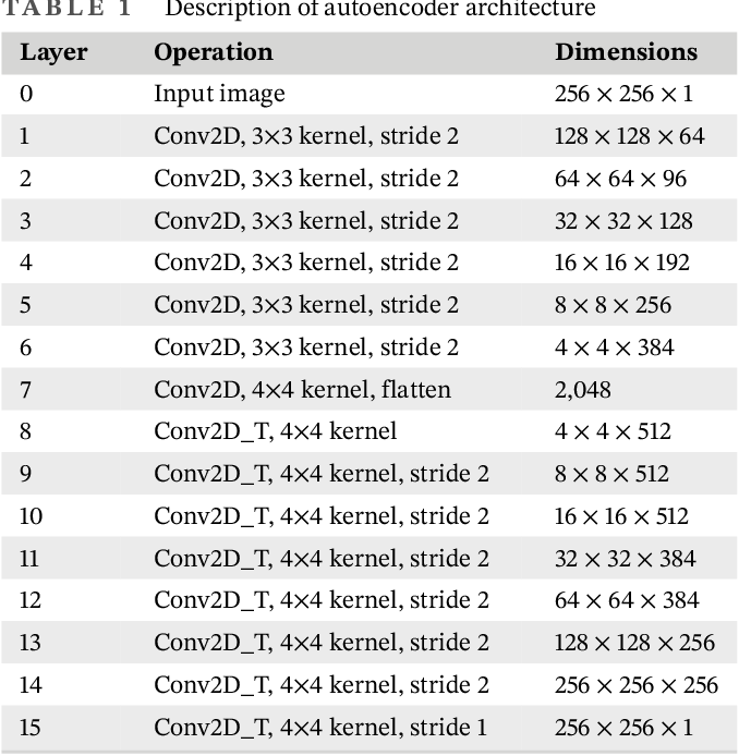 Figure 1 for Identifying safe intersection design through unsupervised feature extraction from satellite imagery
