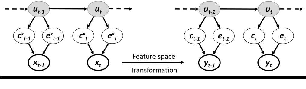 Figure 2 for Semi-supervised estimation of event temporal length for cell event detection