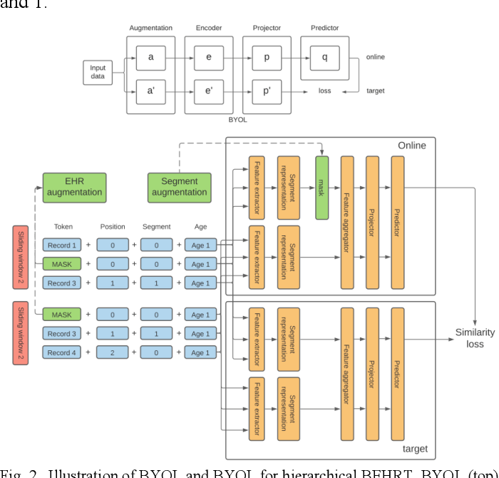 Figure 2 for Hi-BEHRT: Hierarchical Transformer-based model for accurate prediction of clinical events using multimodal longitudinal electronic health records