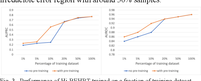 Figure 3 for Hi-BEHRT: Hierarchical Transformer-based model for accurate prediction of clinical events using multimodal longitudinal electronic health records