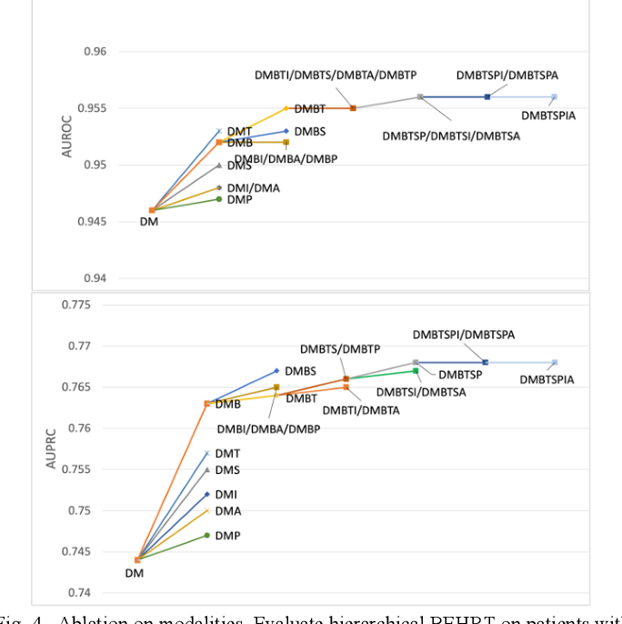 Figure 4 for Hi-BEHRT: Hierarchical Transformer-based model for accurate prediction of clinical events using multimodal longitudinal electronic health records