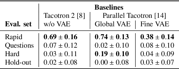 Figure 4 for Parallel Tacotron 2: A Non-Autoregressive Neural TTS Model with Differentiable Duration Modeling