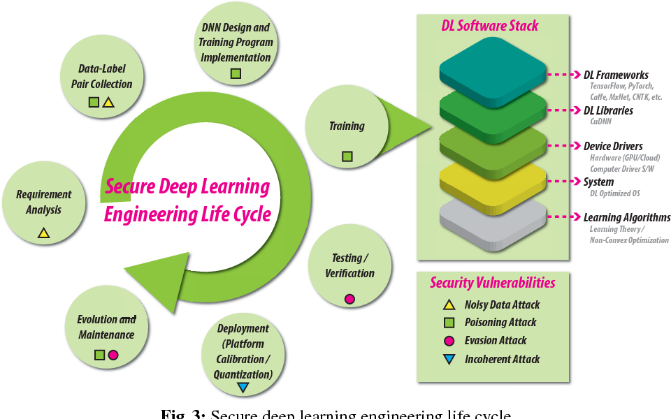 Figure 3 for Secure Deep Learning Engineering: A Software Quality Assurance Perspective