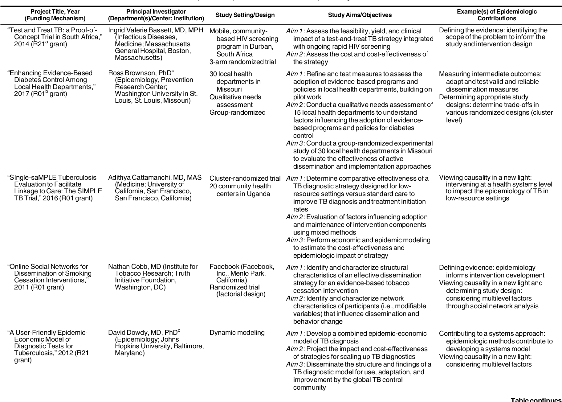 Table 2 from Opportunities for Epidemiologists in Implementation