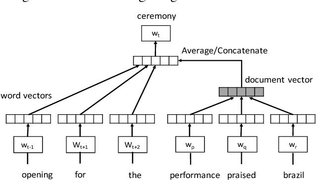 Figure 1 for Efficient Vector Representation for Documents through Corruption