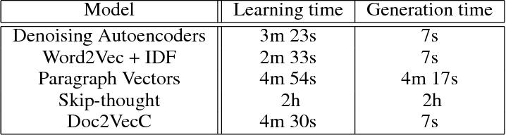 Figure 4 for Efficient Vector Representation for Documents through Corruption