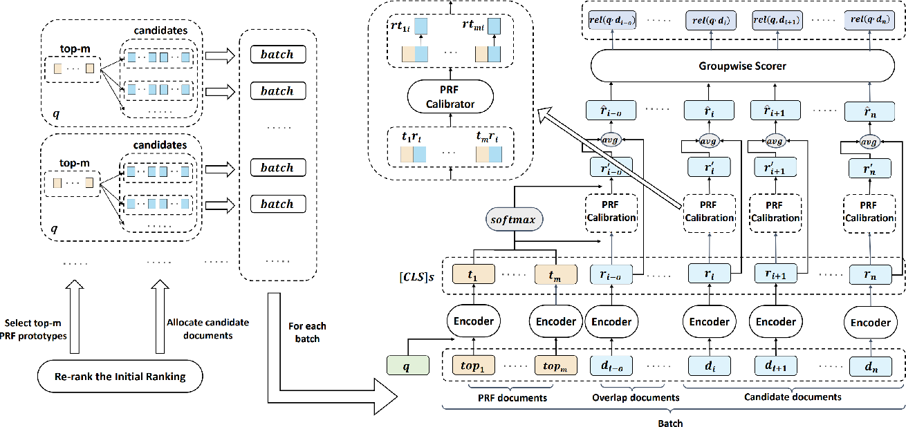 Figure 1 for Co-BERT: A Context-Aware BERT Retrieval Model Incorporating Local and Query-specific Context