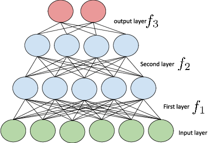 Figure 3 for Continual Learning in Neural Networks