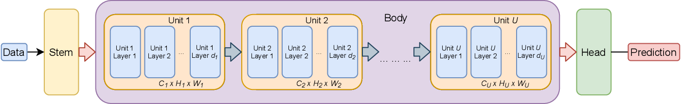 Figure 1 for Profiling Neural Blocks and Design Spaces for Mobile Neural Architecture Search