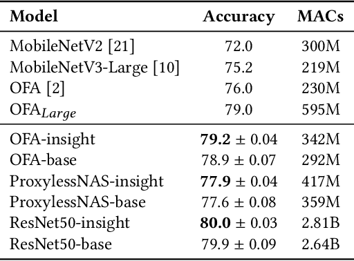 Figure 4 for Profiling Neural Blocks and Design Spaces for Mobile Neural Architecture Search