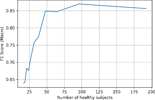 Figure 4 for Cross-Language Aphasia Detection using Optimal Transport Domain Adaptation