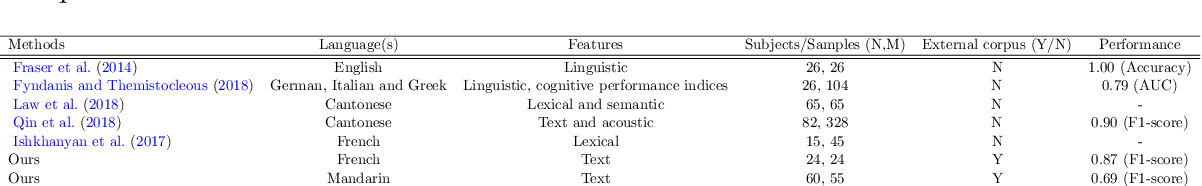 Figure 1 for Cross-Language Aphasia Detection using Optimal Transport Domain Adaptation