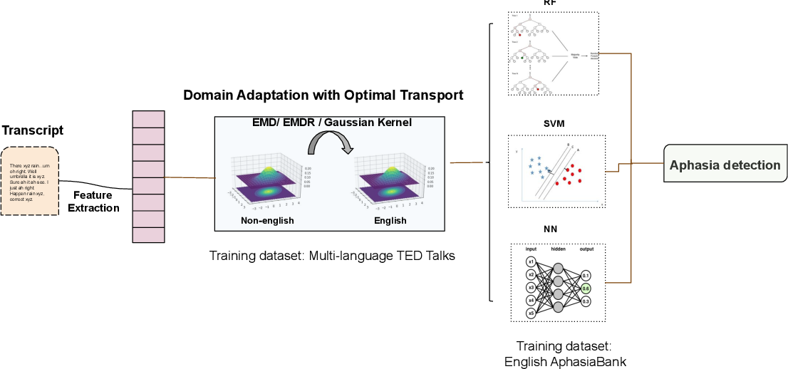 Figure 2 for Cross-Language Aphasia Detection using Optimal Transport Domain Adaptation