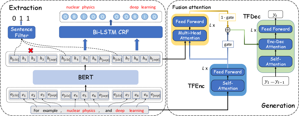 Figure 2 for Keyphrase Prediction With Pre-trained Language Model