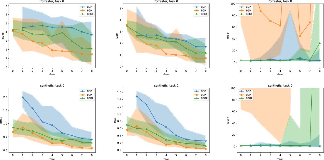 Figure 2 for Bayesian task embedding for few-shot Bayesian optimization