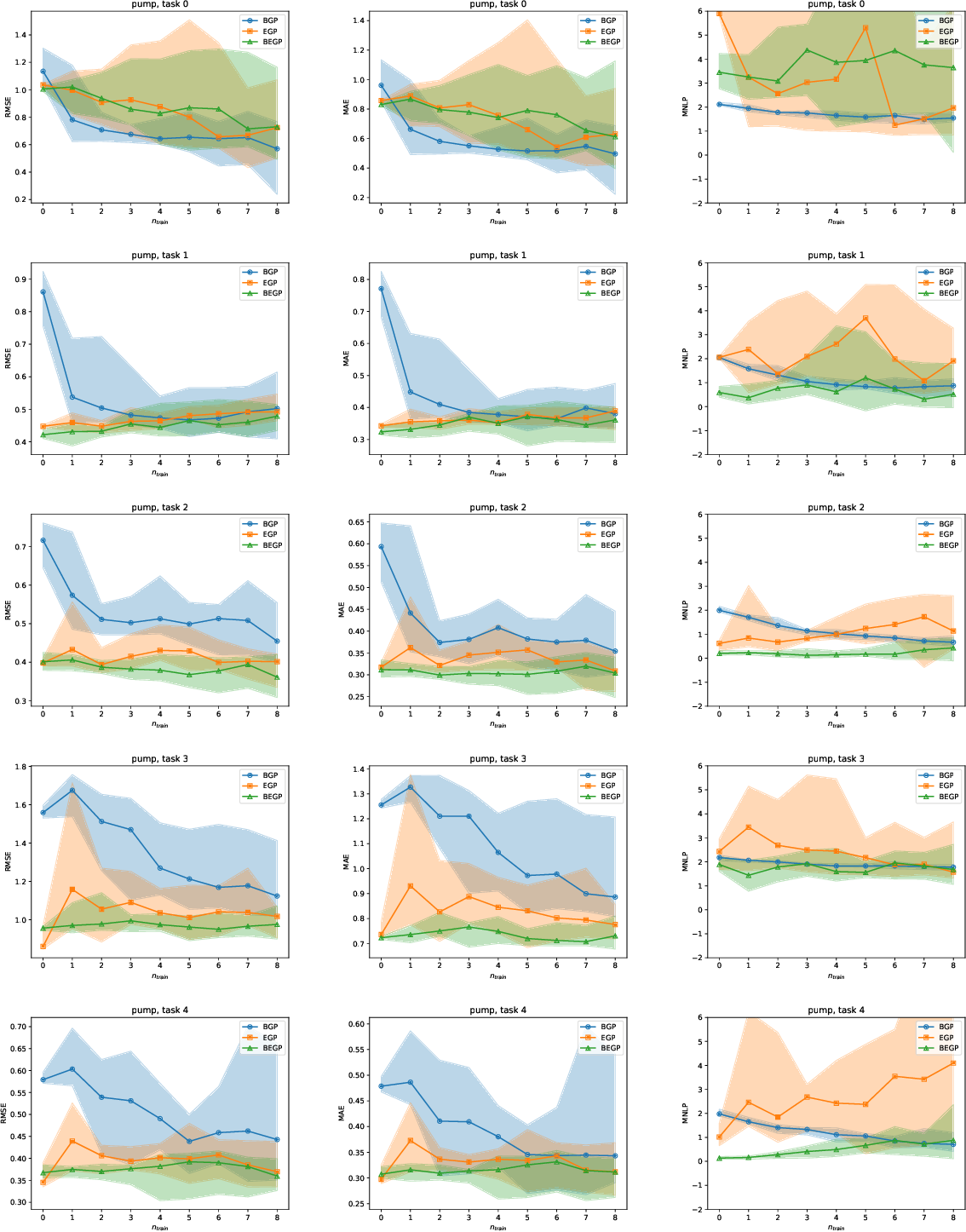 Figure 3 for Bayesian task embedding for few-shot Bayesian optimization