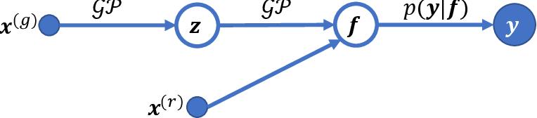 Figure 1 for Bayesian task embedding for few-shot Bayesian optimization