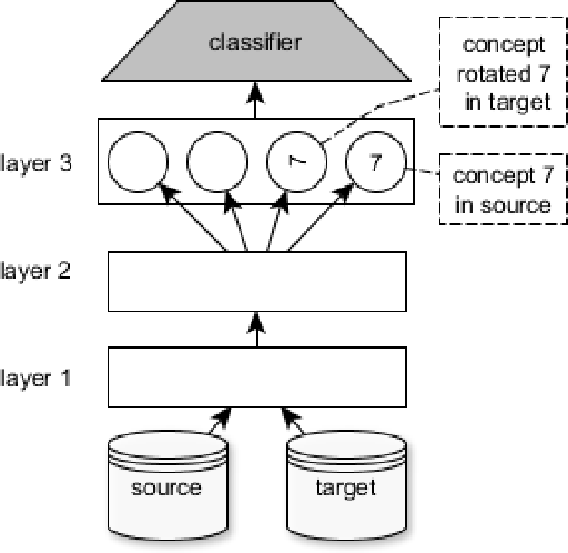 Figure 2 for Conceptual Domain Adaptation Using Deep Learning