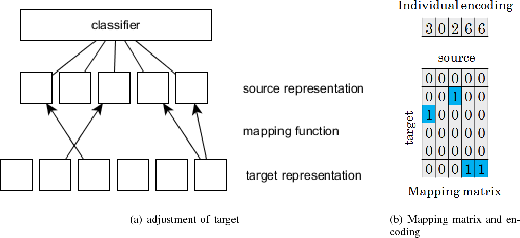 Figure 3 for Conceptual Domain Adaptation Using Deep Learning