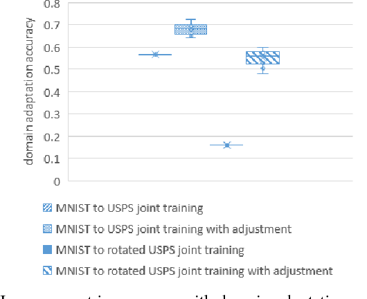 Figure 4 for Conceptual Domain Adaptation Using Deep Learning