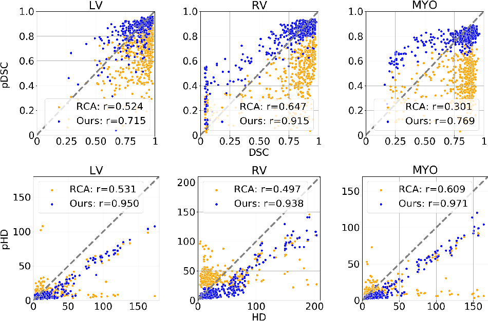 Figure 4 for Efficient Model Monitoring for Quality Control in Cardiac Image Segmentation