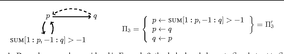 Figure 1 for Rewriting recursive aggregates in answer set programming: back to monotonicity