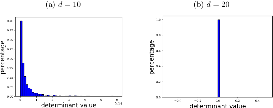 Figure 4 for Statistical Inference for Model Parameters in Stochastic Gradient Descent via Batch Means