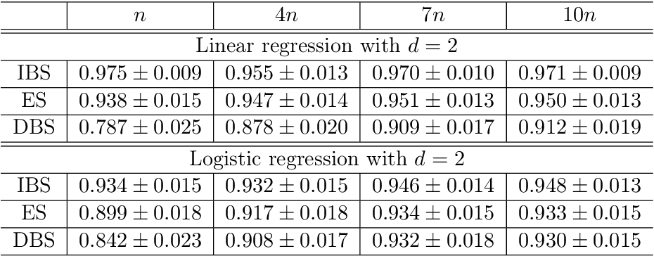 Figure 3 for Statistical Inference for Model Parameters in Stochastic Gradient Descent via Batch Means