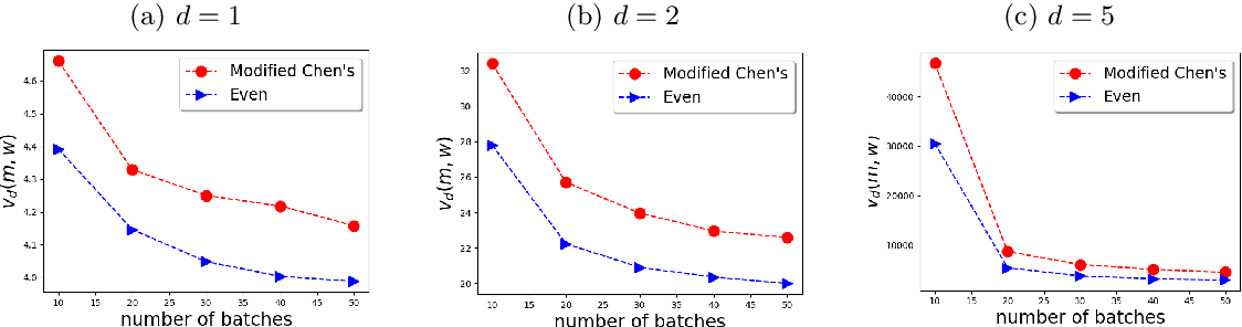 Figure 2 for Statistical Inference for Model Parameters in Stochastic Gradient Descent via Batch Means