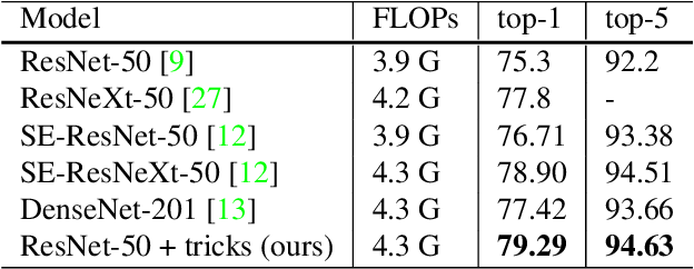 Figure 1 for Bag of Tricks for Image Classification with Convolutional Neural Networks