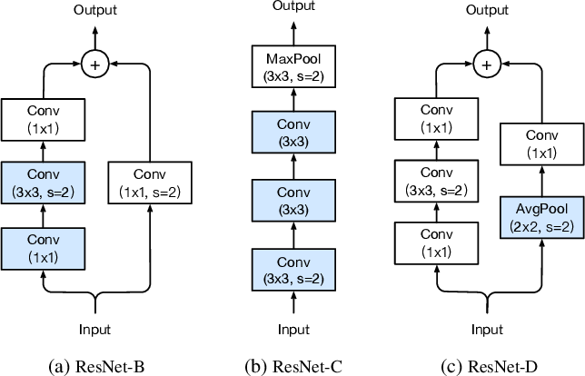 Figure 4 for Bag of Tricks for Image Classification with Convolutional Neural Networks