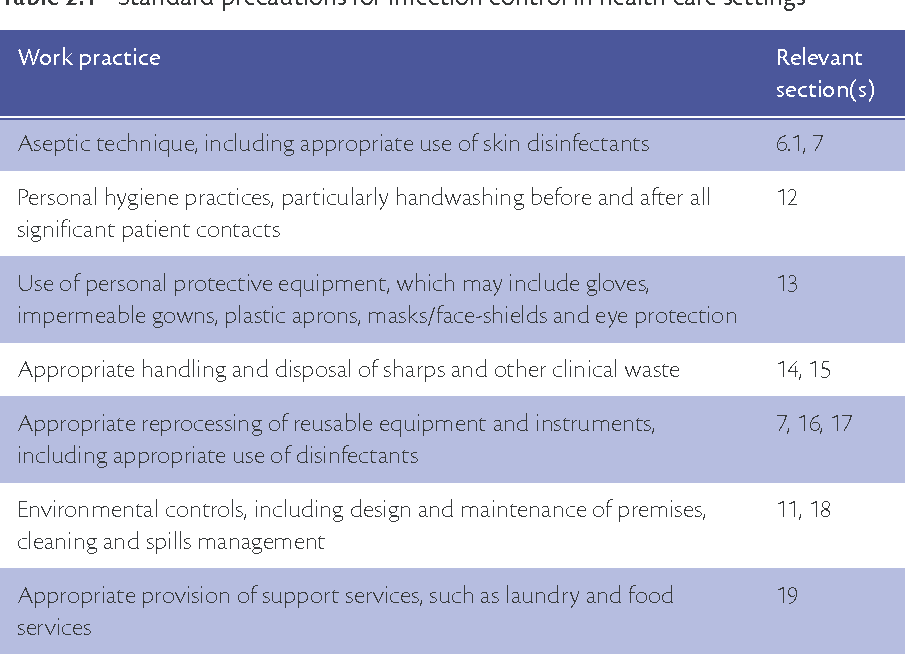 Table 2.1 from Infection control guidelines for the prevention of ...