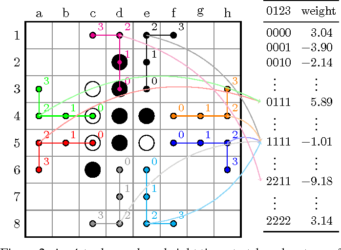 Figure 2 for Systematic N-tuple Networks for Position Evaluation: Exceeding 90% in the Othello League