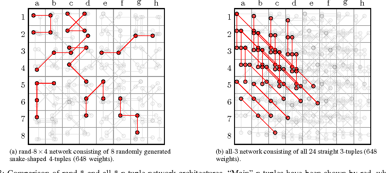 Figure 3 for Systematic N-tuple Networks for Position Evaluation: Exceeding 90% in the Othello League