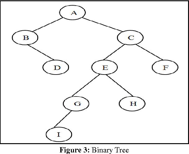 Top 12 Binary Tree Traversal Iterative - Gorgeous Tiny