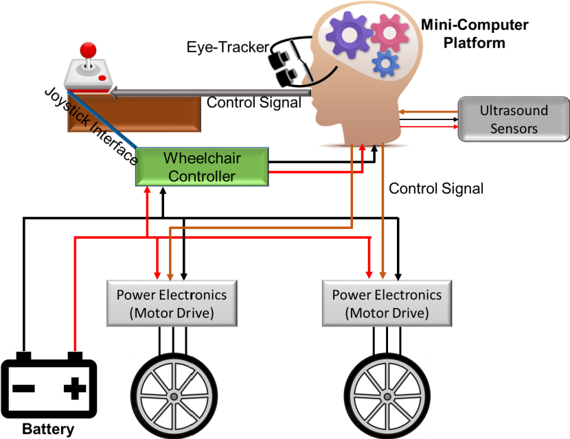 Figure 1 for An Intelligent and Low-cost Eye-tracking System for Motorized Wheelchair Control