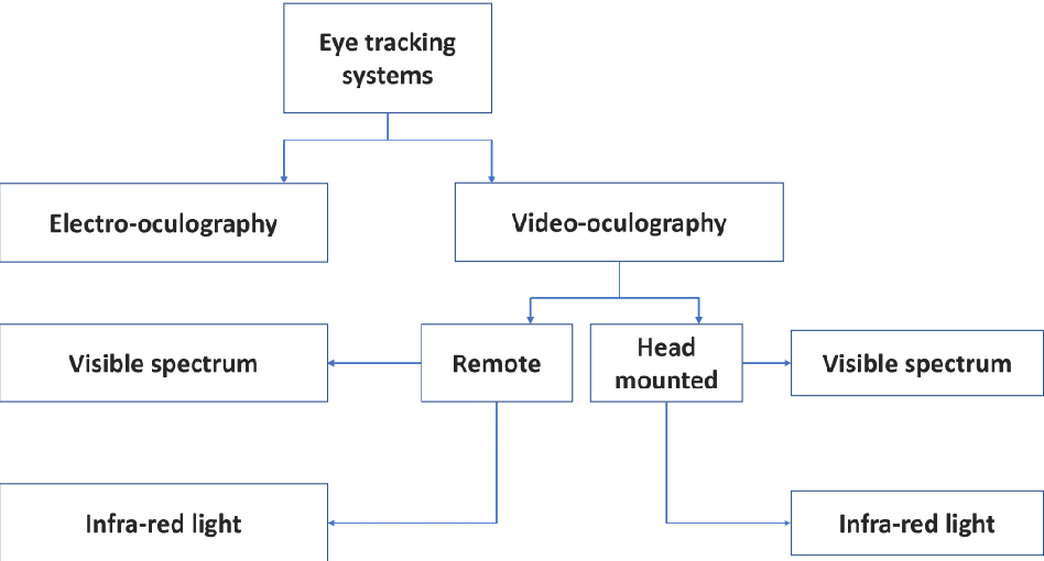 Figure 3 for An Intelligent and Low-cost Eye-tracking System for Motorized Wheelchair Control