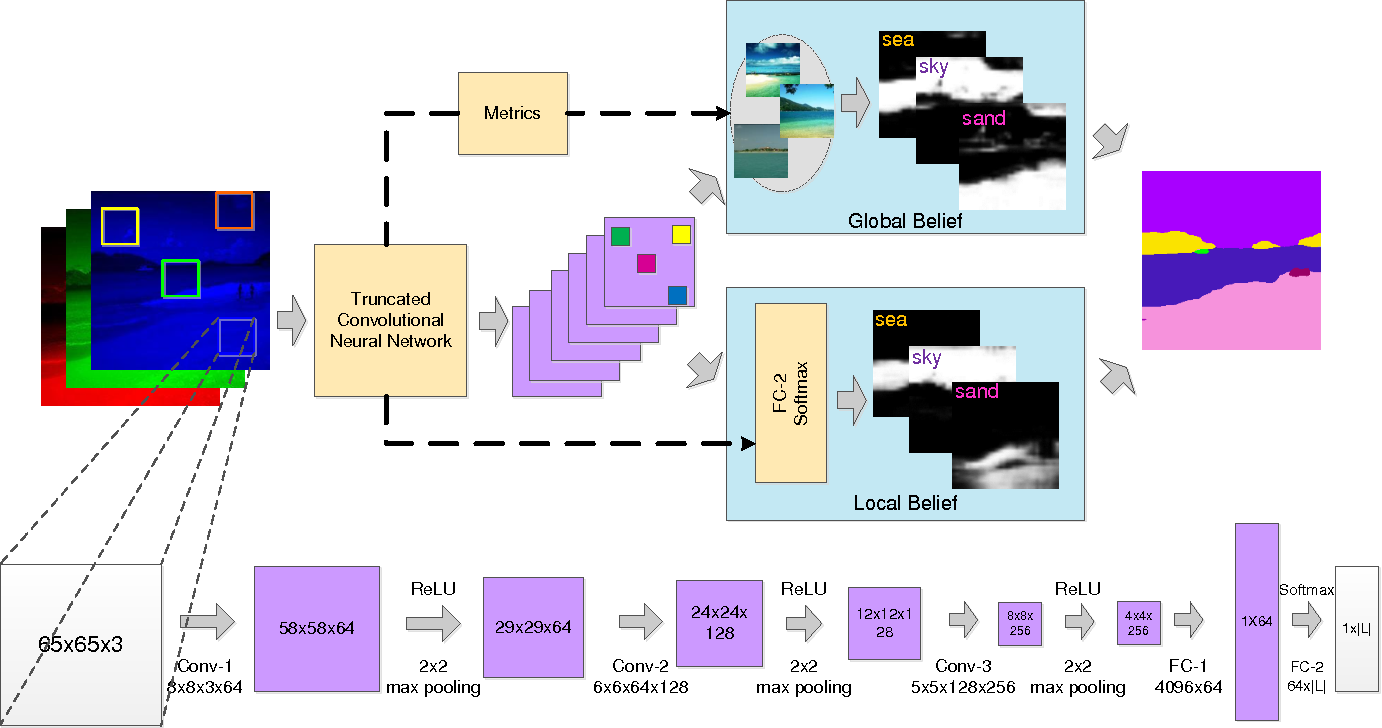 Figure 2 for Scene Parsing with Integration of Parametric and Non-parametric Models