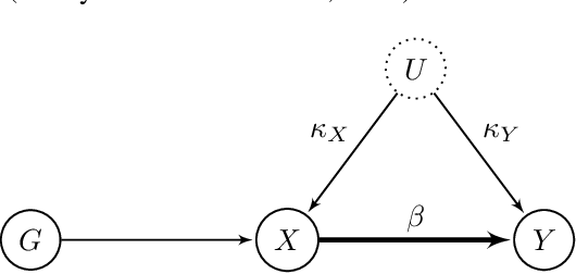 Figure 1 for MASSIVE: Tractable and Robust Bayesian Learning of Many-Dimensional Instrumental Variable Models