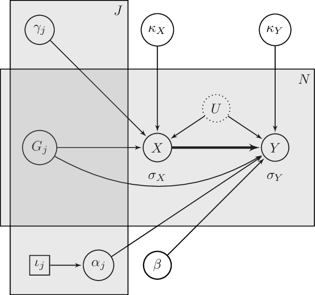 Figure 2 for MASSIVE: Tractable and Robust Bayesian Learning of Many-Dimensional Instrumental Variable Models