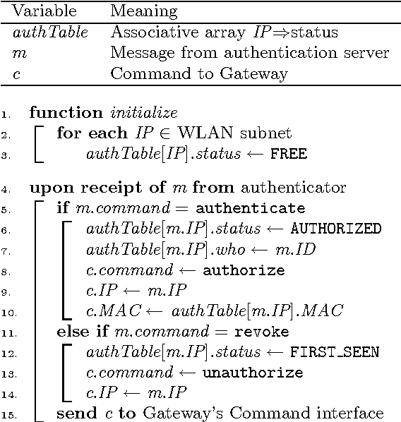 WilmaGate: a new open access gateway for hotspot management