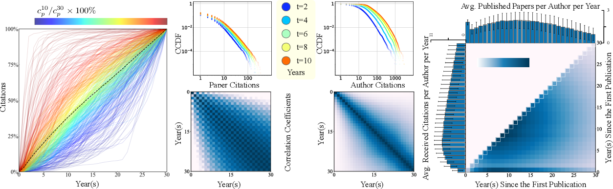 Figure 1 for A Heterogeneous Dynamical Graph Neural Networks Approach to Quantify Scientific Impact