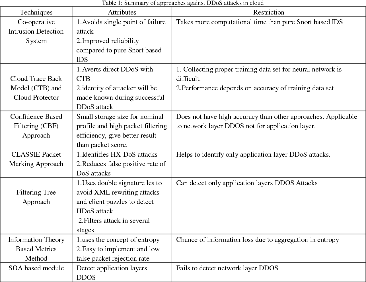 a review on dos and ddos attacks in cloud environment security