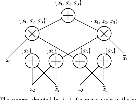 Figure 2 for Deep Compression of Sum-Product Networks on Tensor Networks