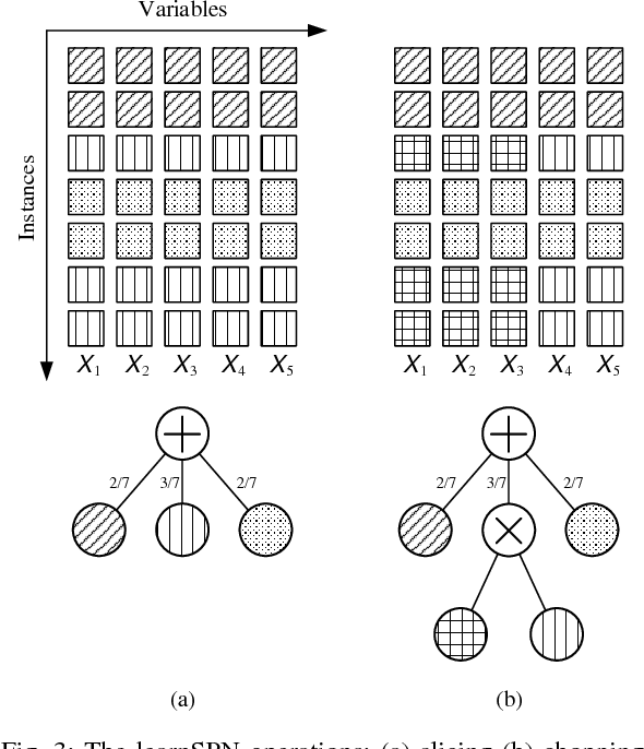 Figure 3 for Deep Compression of Sum-Product Networks on Tensor Networks