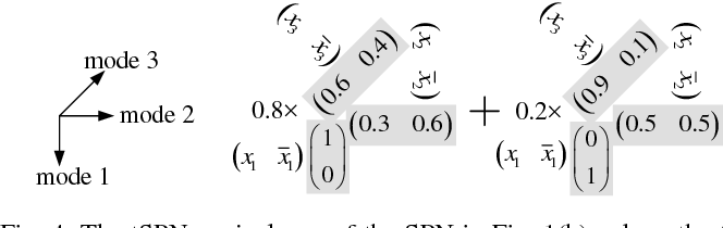 Figure 4 for Deep Compression of Sum-Product Networks on Tensor Networks