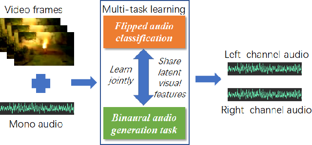 Figure 3 for Binaural Audio Generation via Multi-task Learning