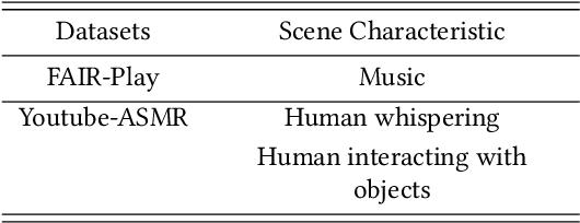 Figure 2 for Binaural Audio Generation via Multi-task Learning