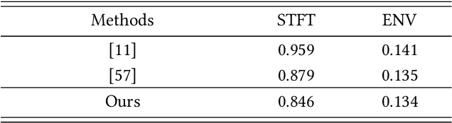 Figure 4 for Binaural Audio Generation via Multi-task Learning